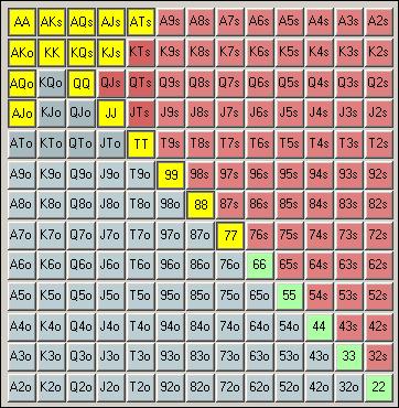 tabela range poker artigos pokerstove